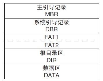 FATStructure